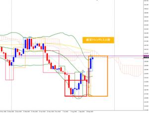 今週のポンド円 - FX~チャート分析に白黒つけるブログ~