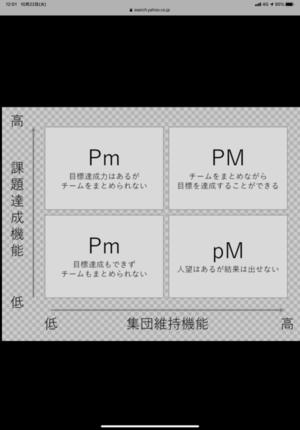 「三隅二不二のPM理論」 - ココイチFC(株)ビーワンコーポレーション社長の徒然日記
