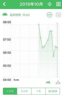 365日朝活動、開始6日目で。。。☆(リズムケアアプリで、週間報告) - ココ丸家の『365日○○』