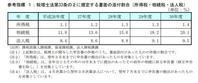 【 平成30年度 書面添付割合公表 】 - にんにんTAX