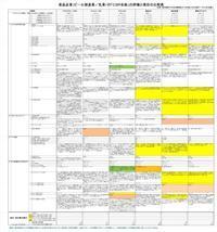 """大手食品企業のCSRの第三者評価と先進的な対応Ⅸ(サステナビリティー、SDGs、ESG、CSV:共有価値の創造) - 矢崎雅俊の""""環境工学"""""""