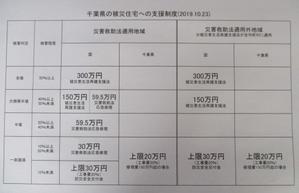 水害復旧・復興に向けて - 日本共産党茂原市議会議員飯尾さとるです