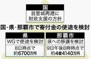 トホホな沖縄 73の10 - 風に吹かれてすっ飛んで ノノ(ノ`Д´)ノ ネタ帳