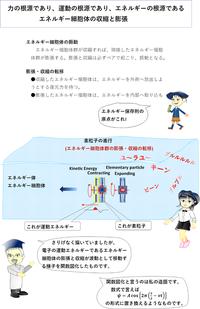 5電子遷移の原因 - 素粒子から宇宙の構造までを司る公理の発見とその検証