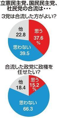 惨●新聞の粉飾世論調査 - 蒼莱ブログ