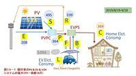 [No.121] 人間生活と技術(6)住まいと電気自動車の融合を実践する(その3) - Towards Human Mind & Life Systems