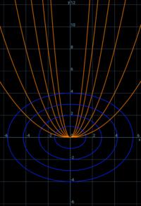 全ての放物線と直交する曲線は? - 得点を増やす方法を教えます。困ってる人の手助けします。1p500円より。