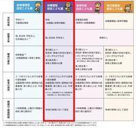 新年度・新学期 - W@Z 店長日記