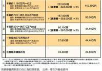 医療費の窓口負担を安くする「限度額適用認定証」 - ながいきむら議員のつぶやき(日本共産党長生村議員団ブログ)