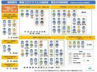 滋賀県内新型コロナウィルス感染症発生状況 - 滋賀県議会議員 近江の人 木沢まさと  のブログ
