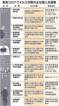 【特設ページ】コロナ災害からいのちと暮らしをまもろう!支援施策を徹底して活用しよう! - うつくしま☆ふくしまin京都-避難者と支援者のネットワーク