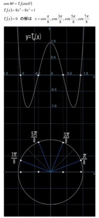 チェビシェフの多項式関連(11)図の意味 - 得点を増やす方法を教えます。困ってる人の手助けします。1p500円より。