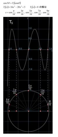 チェビシェフの多項式関連(12)T5 - 得点を増やす方法を教えます。困ってる人の手助けします。1p500円より。