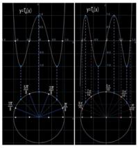 チェビシェフの多項式関連(14)Tnの極値 - 得点を増やす方法を教えます。困ってる人の手助けします。1p500円より。