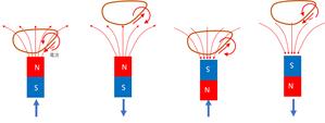 不思議な2つの異なる電磁誘導の発生原因に磁場と電場を生成する別の電子群 - 素粒子から宇宙の構造までを司る公理の発見とその検証