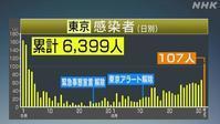 【東京の新感染が100人越えで大騒ぎ】 - お散歩アルバム・・新しい生活様式