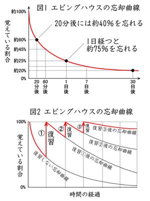 漢字が苦手 - 時空先生のドリルプリント