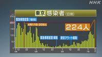 【東京ころ奈224お黙り男爵100突破】 - お散歩アルバム・・新しい生活様式