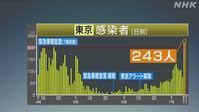【東京243神奈川32】22日から強盗キャンペーン開始 - お散歩アルバム・・新しい生活様式