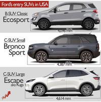 Ford Bronco Sport 2021 - Never ending journey