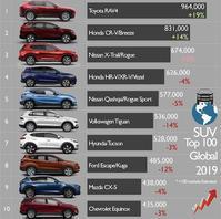 2019 SUV セールス世界ランキング - Never ending journey