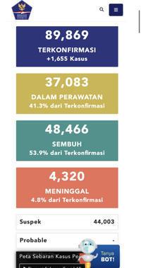 7月21日(火)の集計インドネシア政府発表より - 手相占い 本・水槽・その他