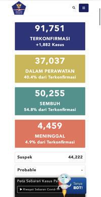 7月22日(水)の集計インドネシア政府発表より - 手相占い 本・水槽・その他