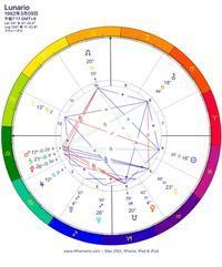 私の出生図☆太陽と月 - Lunarioの西洋占星術セラピー