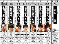 藤井聡太2冠は「若き棋神」 - 一歩一歩!振り返れば、人生はらせん階段
