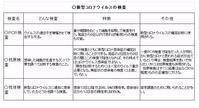PCR検査も抗原検査も新型コロナウイルスの診断に用いられるが - ながいきむら議員のつぶやき(日本共産党長生村議員団ブログ)