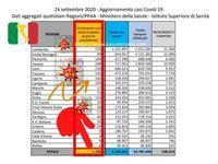 イタリア、緩やかながらも「着実!に増え続ける新規感染者数」【199日目の記録9月24日(木)新1786人陽性、死者23人】総数304323(現感染46780、回復221762、死者35781)コロナ - 『ROMA』ローマ在住 ベンチヴェンガKasumiROMAの「ふぉとぶろぐ♪ 」