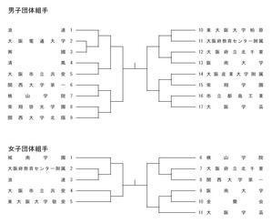 R2大阪府新人大会 トーナメント - 大阪学芸 空手道応援ブログ