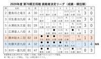 残留へ藤井二冠、日本ハムサヨナラ勝ち - 【本音トーク】パート2(スポーツ観戦記事など)