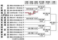 豊島二冠初防衛、WRC最終戦、慶應3位で選手権 - 【本音トーク】パート2(スポーツ観戦記事など)