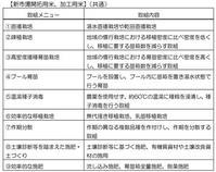水田リノベーション - JA大潟村 組合長ブログ