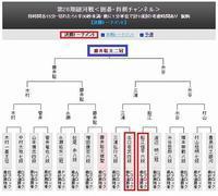 妄想:藤井2冠のドラフト指名(^^; - 一歩一歩!振り返れば、人生はらせん階段