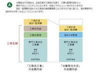 ローコストの家づくり見積をするなら、同じ図面でおこなう(住宅であれば10数枚の図面が必要) - 静岡  清水  (しぞーか) の木の家