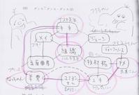 「ダンス・ダンス・ダンス」組織図は昴 ✨ - 憂き世忘れ