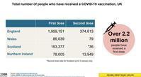 【新型コロナ】新型コロナ最新レポート④ワクチン接種者は約230万人に - 小林恭子の英国メディア・ウオッチ
