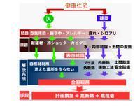 テレビで宣伝している、ものですが、健康にするには、性能をあげればいいのです - tsekkei(しぞーか)静岡市の木組みの家