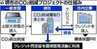 堺市、CO2取引参入へ「J―クレジット」登録 - 太陽光発電 ソーラーウェーヴ