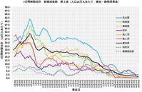 愛知県の新型コロナ分析'211月3週 - Think Complicated