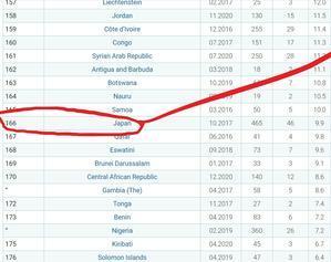 国会における女性議員率、日本は世界193カ国中166位(IPU) - FEM-NEWS