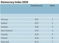 民主主義度世界一はノルウェー(Democracy Index 2020) - FEM-NEWS