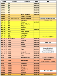 Apple歴25年④〜「MacOS X」から「macOS」へ - I rav,Mac!'21