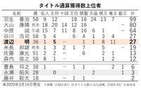 渡辺三冠が防衛、日本ハム快勝、大谷問題なし - 【本音トーク】パート2(スポーツ観戦記事など)