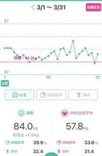 【健康管理】2021.03月(体重、体脂肪率、BMI) - 丁寧な暮らし 〜 感謝の気持ちを忘れずに 〜