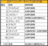 日本はジェンダー・ギャップ120位、うち政治分野147位 - FEM-NEWS