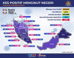 マレーシアの新規感染者数はリバウンド中なのか - 忘れない日々 -ジョホールバルにて3回目の駐在です