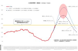 COVID-19:大阪府の現状(4月15日) - 呼吸器内科医